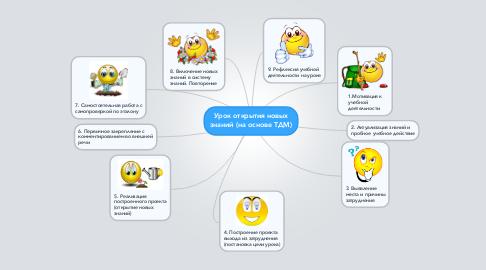 Mind Map: Урок открытия новых знаний (на основе ТДМ)