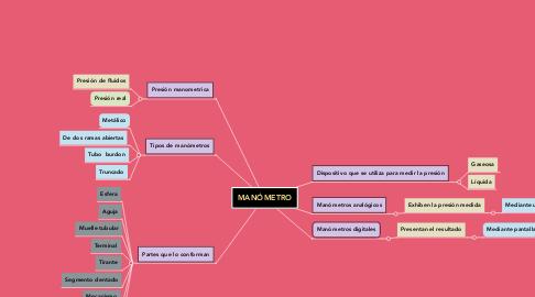 Mind Map: MANÓMETRO