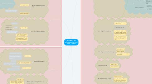 Mind Map: CHƯƠNG II. ĐO LƯỜNG  CHỈ TIÊU KT VĨ MÔ CƠ  BẢN