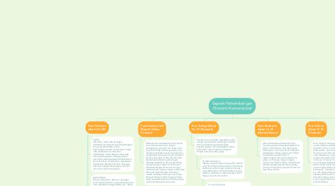 Mind Map: Sejarah Perkembangan Ekonomi Konvensional