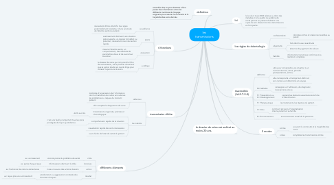 Mind Map: les transmissions