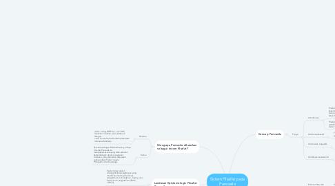 Mind Map: Sistem Filsafat pada Pancasila