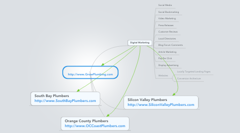 Mind Map: Grow Plumbing
