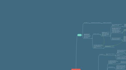 Mind Map: 48er - Revolution