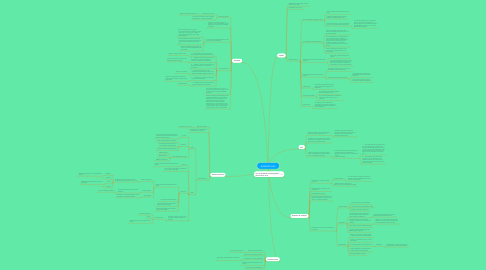 Mind Map: BIOMOLÉCULAS