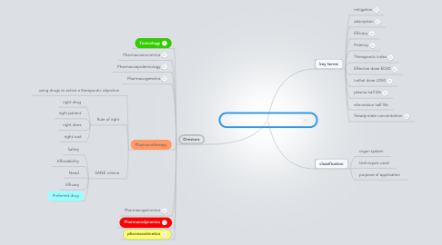 Mind Map: introduction to pharmacology
