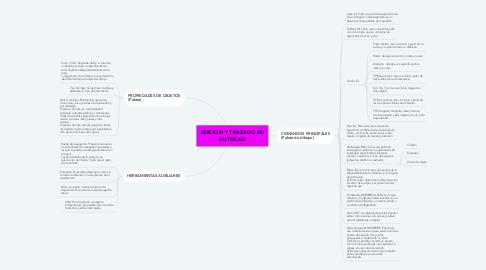 Mind Map: EDICION Y TRAZADO EN AUTOCAD