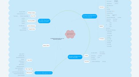 Mind Map: Lavastida Developmet Group, LLC dba Prime Architects       (Design-Build)