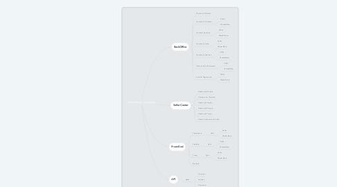 Mind Map: MarketPlace - Convertize