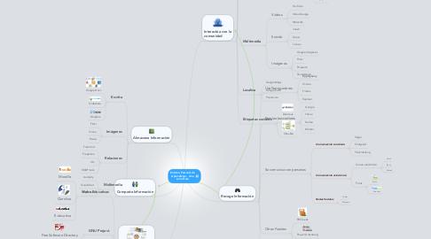 Mind Map: Entorno Personal de Aprendizaje -  Ana Lucia Daza