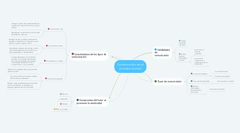 Mind Map: Comunicación en el proceso tutorial