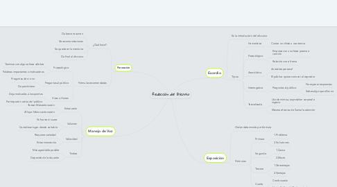 Mind Map: Redacción del Discurso