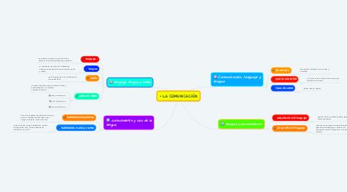 Mind Map: • LA COMUNICACIÓN