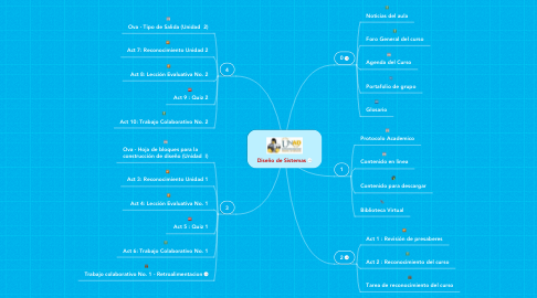 Mind Map: Diseño de Sistemas