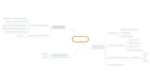 Mind Map: My Project
