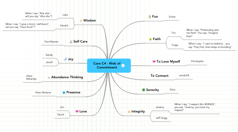 Mind Map: Core C4 - Web of