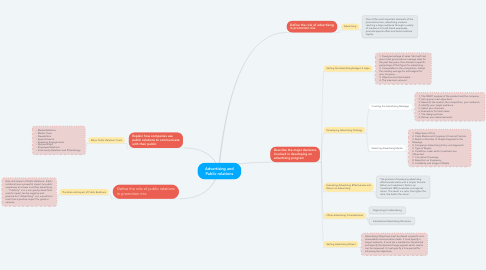 Mind Map: Advertising and Public relations