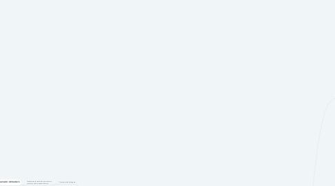 Mind Map: Esterilización y desinfección