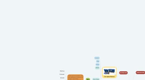 Mind Map: Introducción al Diseño Web