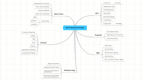 Mind Map: My Productivity Principles