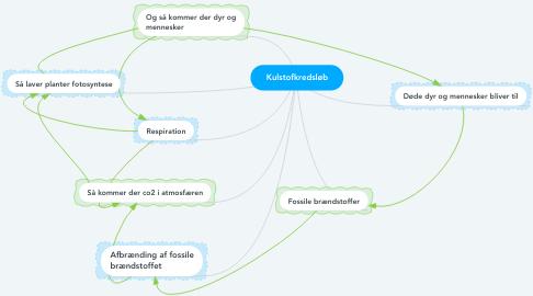 Mind Map: Kulstofkredsløb