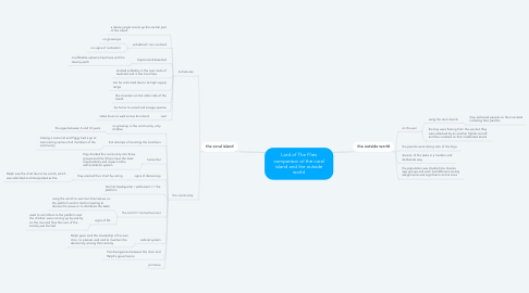 Mind Map: Lord of The Flies comparison of the coral island and the outside world