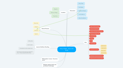 Mind Map: Harry Potter - favourite book