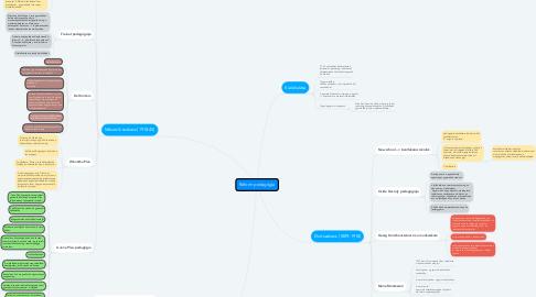 Mind Map: Reform pedagógia