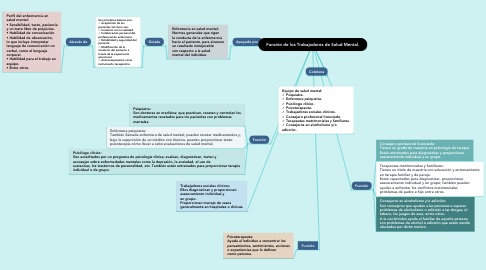 Mind Map: Función de los Trabajadores de Salud Mental.