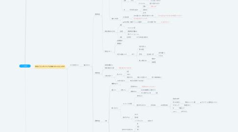 Mind Map: りべかの価値観マップ