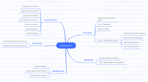 Mind Map: Learning plan