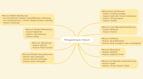 Mind Map: Penggolongan Hukum