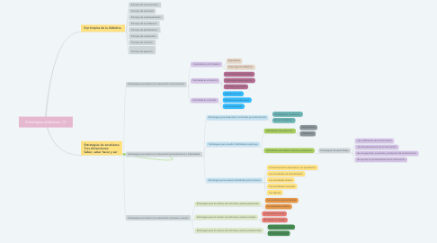 Mind Map: Estrategias didácticas  (1)