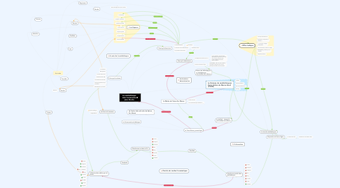 Mind Map: La médiathèque intercommunale Jean Sterlin