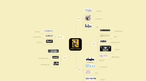 Mind Map: A MINHA MÚSICA