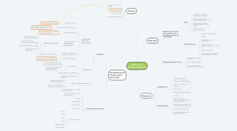 Mind Map: Bewerten im Biologie-Unterricht
