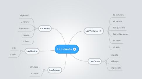 Mind Map: La Comida