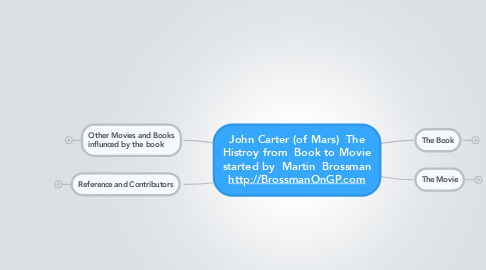 Mind Map: John Carter (of Mars)  The Histroy from  Book to Movie started by  Martin  Brossman http://BrossmanOnGP.com