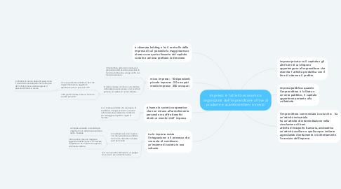 Mind Map: impresa: è l'attività economica organizzata dall'imprenditore al fine di produrre e scambiare beni e servizi
