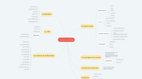 Mind Map: La presse, les médias