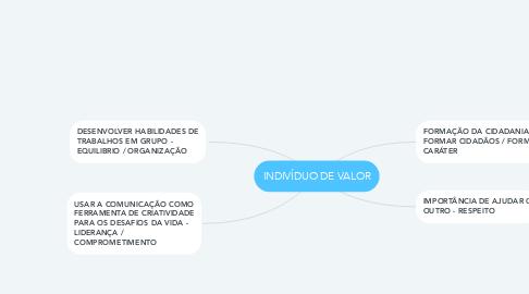 Mind Map: INDIVÍDUO DE VALOR
