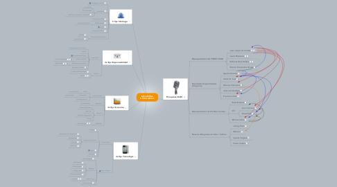 Mind Map: BIO-ESFERA & NEW MEDIA