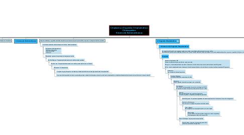 Mind Map: Citoplasma e Organelas Citoplasmáticas Citoesqueleto Sistema de Endomembranas