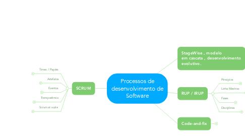 Mind Map: Processos de desenvolvimento de Software