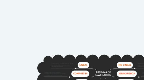 Mind Map: SISTEMAS DE NAVEGACIÓN