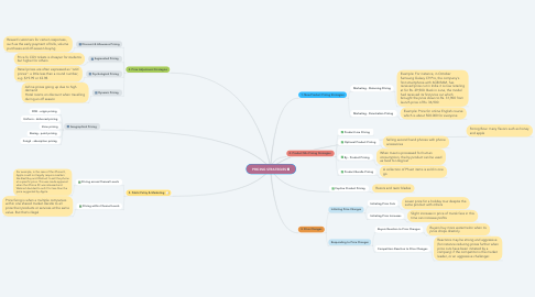Mind Map: PRICING STRATEGIES