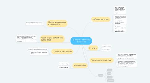 Mind Map: Президент Владимир Зеленский