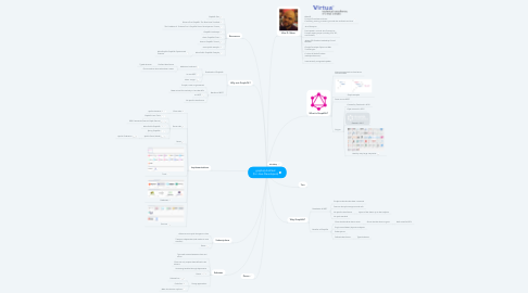 Mind Map: graphql.distilled