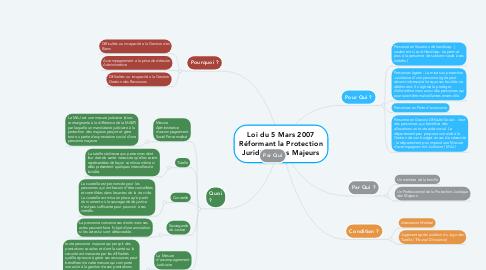 Mind Map: Loi du 5 Mars 2007 Réformant la Protection Juridique des Majeurs