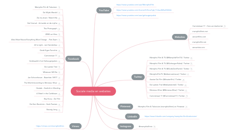 Mind Map: Sociale media en websites